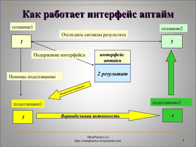 сознание2  1  Как работает ииннттееррффееййсс ааппттаайймм  сознание1  11  ииннттееррффееййсс  ааппттаайймм  22 ррееззуулл...