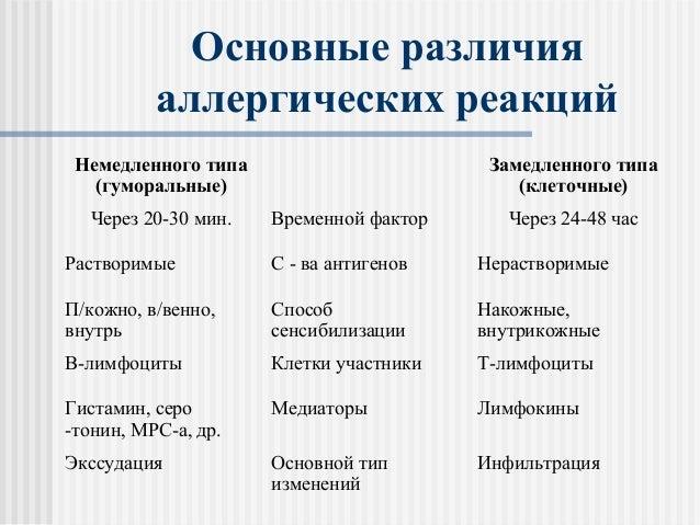 Основные различия аллергических реакций Немедленного типа (гуморальные) Замедленного типа (клеточные) Через 20-30 мин. Вре...