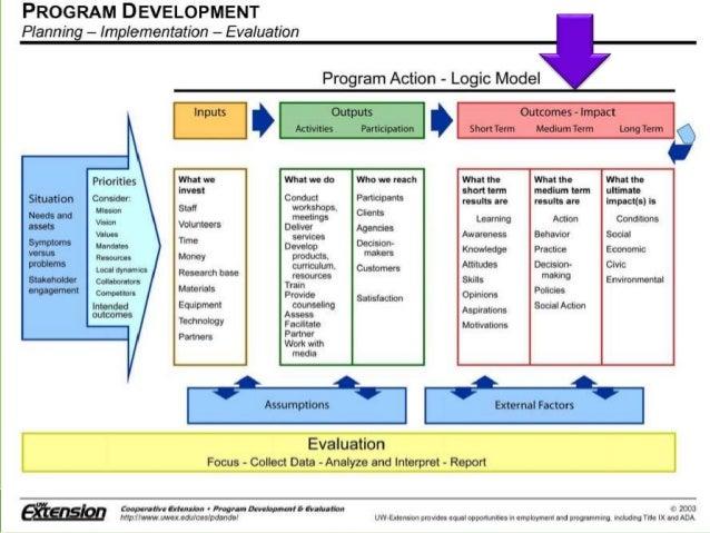 Logic Model Worksheet Samsungblueearth – Logic Model Template