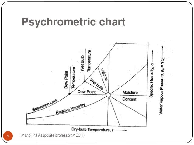 Psychrometric Chart Manoj PJ Associate Professor(MECH)1 ...