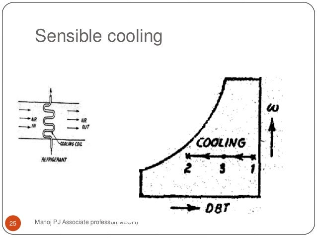 Sensible Cooling Manoj PJ Associate Professor(MECH)25 ...
