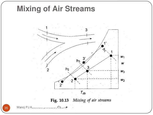 Mixing Of Air Streams Manoj PJ Associate Professor(MECH)35 ...