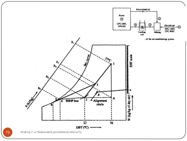 2  psychrometric chart