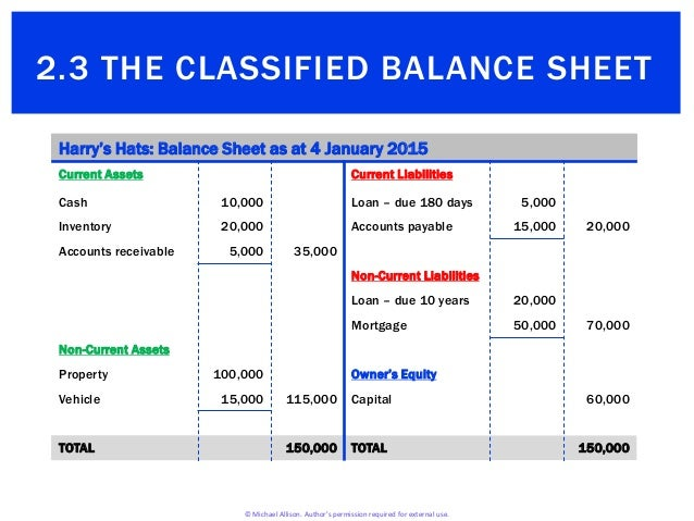 2.3 The Classified Balance Sheet