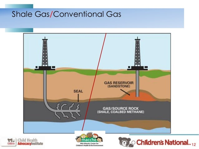 Conventional Vs Unconventional Natural Gas