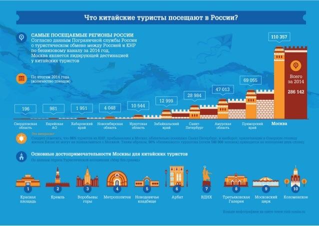 Въездной туризм из Китая: инфографика 2.0