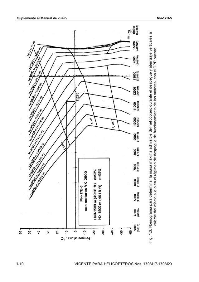 2. datos principales b5 3. MANUAL DE VUELO MI-17V5 2
