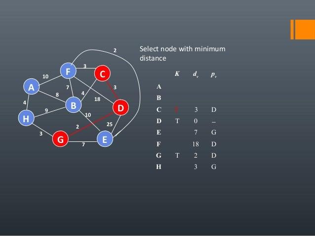 4 25 A H B F E D C G 7 2 10 18 3 4 3 7 8 9 3 10 Select node with minimum distance K dv pv A B C T 3 D D T 0 − E 7 G F 18 D...
