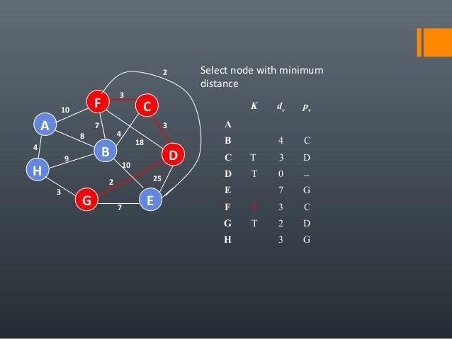 4 25 A H B F E D C G 7 2 10 18 3 4 3 7 8 9 3 10 Select node with minimum distance K dv pv A B 4 C C T 3 D D T 0 − E 7 G F ...