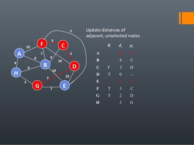 4 25 A H B F E D C G 7 2 10 18 3 4 3 7 8 9 3 10 Update distances of adjacent, unselected nodes K dv pv A 10 F B 4 C C T 3 ...