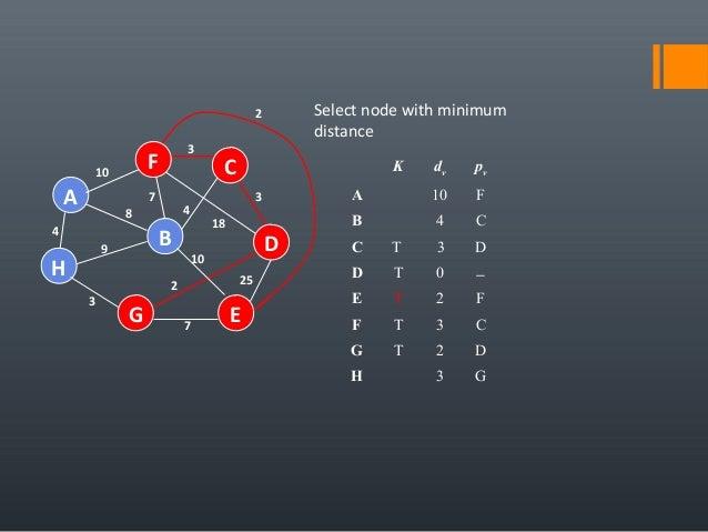 4 25 A H B F E D C G 7 2 10 18 3 4 3 7 8 9 3 10 Select node with minimum distance K dv pv A 10 F B 4 C C T 3 D D T 0 − E T...