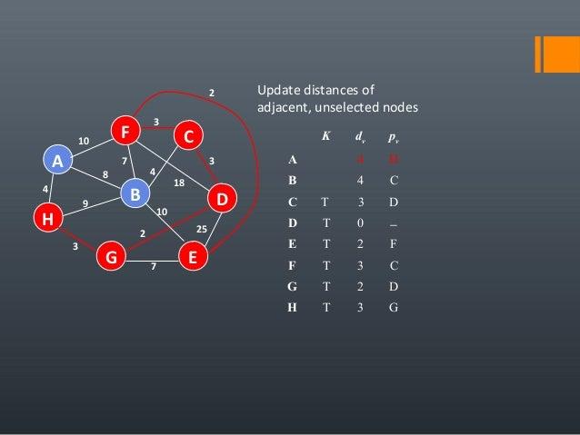 4 25 A H B F E D C G 7 2 10 18 3 4 3 7 8 9 3 10 Update distances of adjacent, unselected nodes K dv pv A 4 H B 4 C C T 3 D...