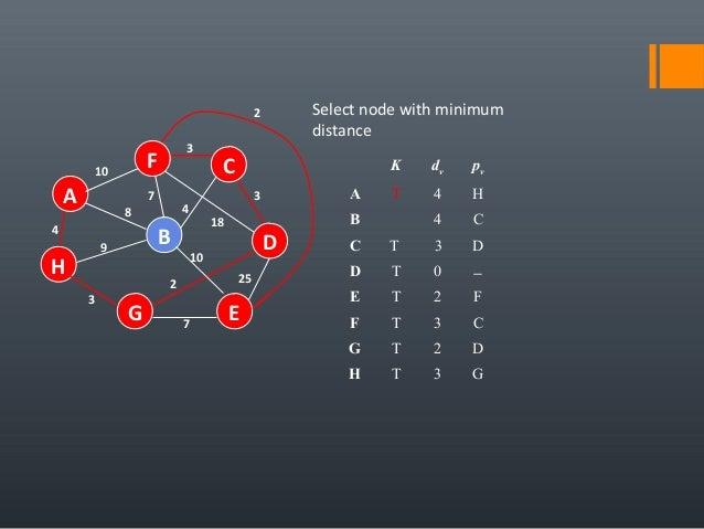 4 25 A H B F E D C G 7 2 10 18 3 4 3 7 8 9 3 10 Select node with minimum distance K dv pv A T 4 H B 4 C C T 3 D D T 0 − E ...