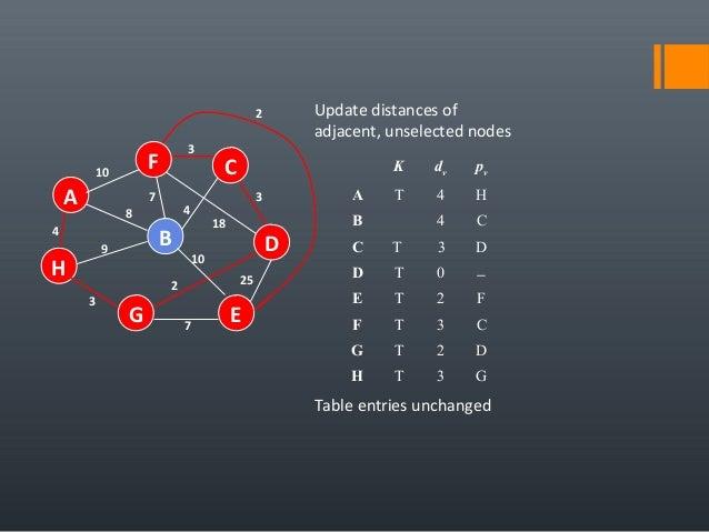 4 25 A H B F E D C G 7 2 10 18 3 4 3 7 8 9 3 10 Update distances of adjacent, unselected nodes K dv pv A T 4 H B 4 C C T 3...