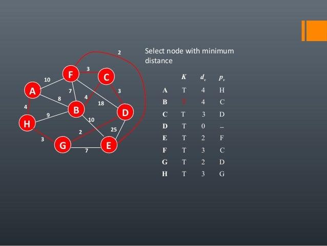 4 25 A H B F E D C G 7 2 10 18 3 4 3 7 8 9 3 10 Select node with minimum distance K dv pv A T 4 H B T 4 C C T 3 D D T 0 − ...