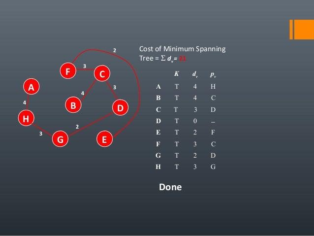 4 A H B F E D C G 2 3 4 3 3 Cost of Minimum Spanning Tree = Σ dv = 21 K dv pv A T 4 H B T 4 C C T 3 D D T 0 − E T 2 F F T ...