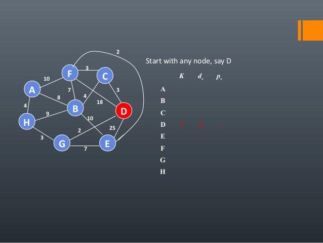 4 25 A H B F E D C G 7 2 10 18 3 4 3 7 8 9 3 10 Start with any node, say D K dv pv A B C D T 0 − E F G H 2