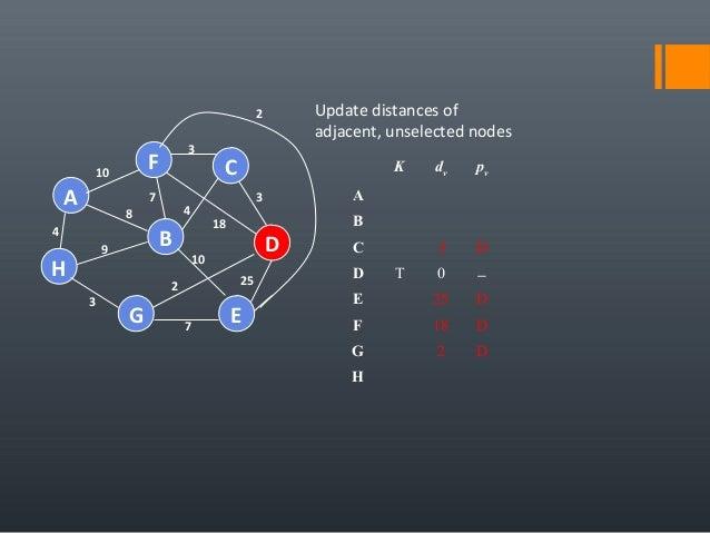 4 25 A H B F E D C G 7 2 10 18 3 4 3 7 8 9 3 10 Update distances of adjacent, unselected nodes K dv pv A B C 3 D D T 0 − E...