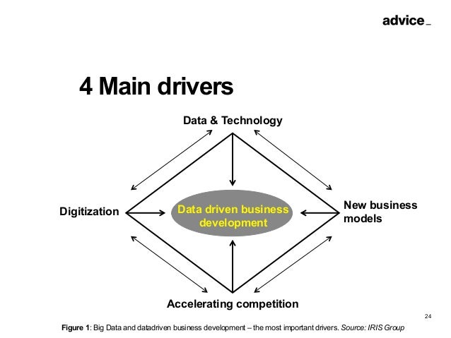 Using Big Data for Product & Service Innovation