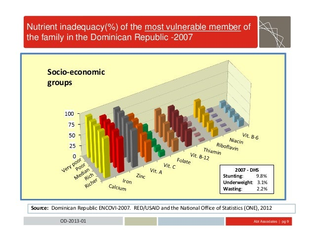 Abt Associates | pg 9OD-2013-01 Nutrient inadequacy(%) of the most vulnerable member of the family in the Dominican Republ...
