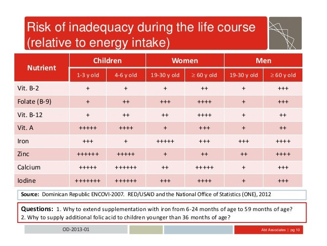 Abt Associates | pg 10OD-2013-01 Risk of inadequacy during the life course (relative to energy intake) Nutrient Children W...