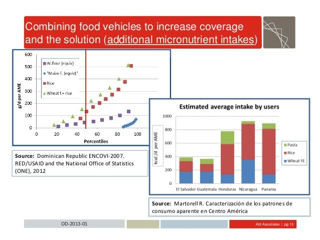 Abt Associates | pg 13OD-2013-01 Combining food vehicles to increase coverage and the solution (additional micronutrient i...