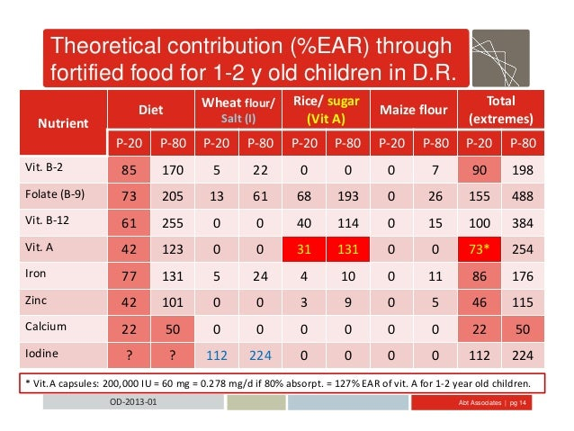 Abt Associates | pg 14OD-2013-01 Theoretical contribution (%EAR) through fortified food for 1-2 y old children in D.R. Nut...