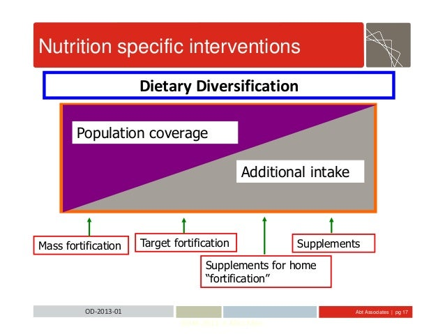 Abt Associates | pg 17OD-2013-01 Population coverage Additional intake Target fortificationMass fortification Supplements ...