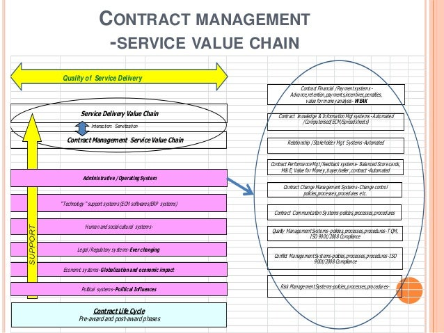 Good Contract Management;A Municipality Perspective