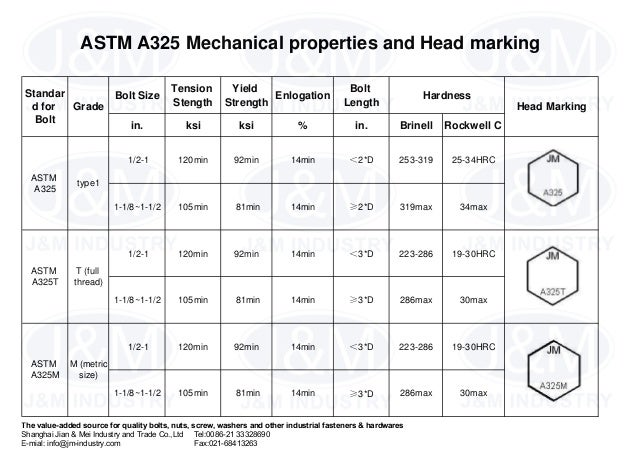 2 Astm A325 Mechanical Properties And Head Marking