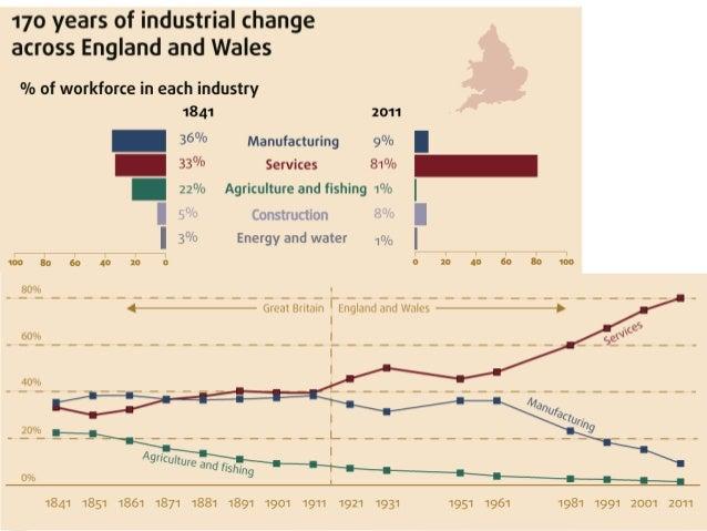 정보사회와 소셜 네트워크http://www.ons.gov.uk/ons/rel/census/2011-census-analysis/170-years-of-industry/170-years-of-industrial-chang...