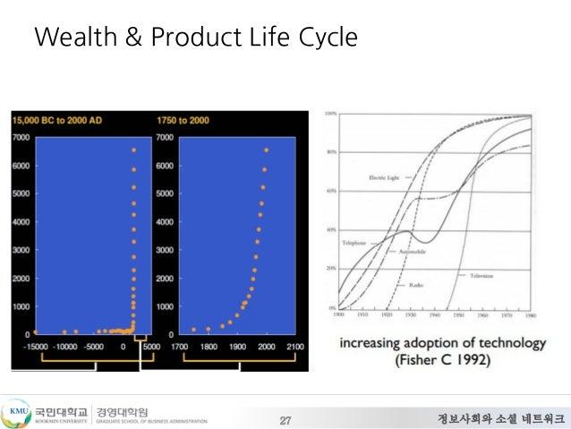 정보사회와 소셜 네트워크27 Wealth & Product Life Cycle