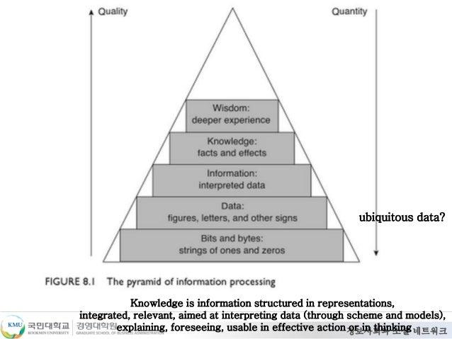정보사회와 소셜 네트워크 Knowledge is information structured in representations, integrated, relevant, aimed at interpreting data (th...