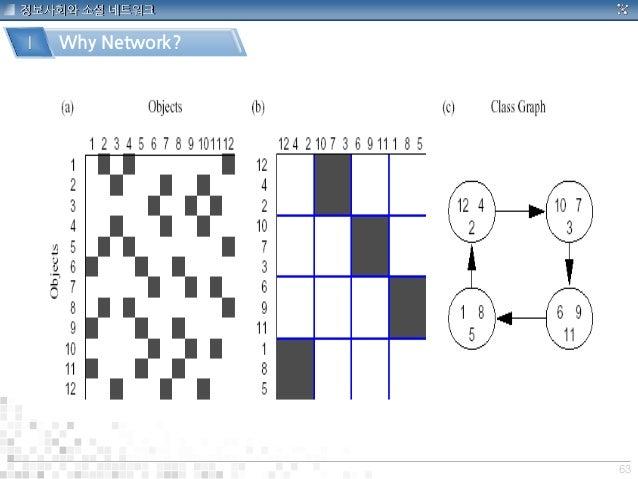 63 정보사회와 소셜 네트워크 Ⅰ Why Network?