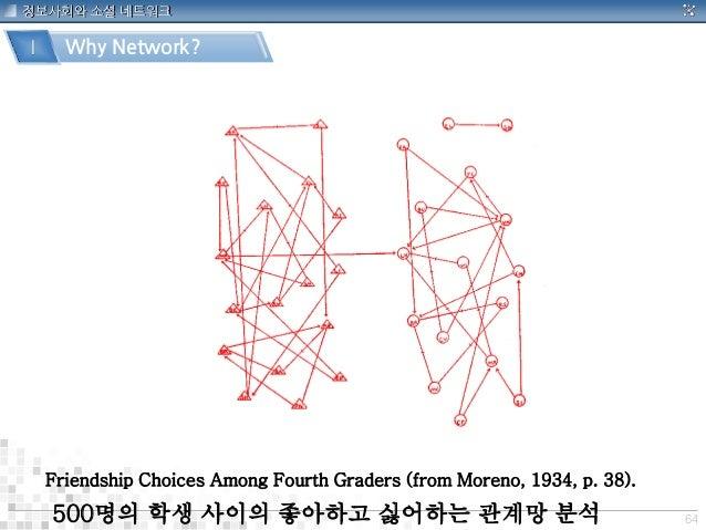 64 정보사회와 소셜 네트워크 Ⅰ Why Network? Friendship Choices Among Fourth Graders (from Moreno, 1934, p. 38). 500명의 학생 사이의 좋아하고 싫어하는...