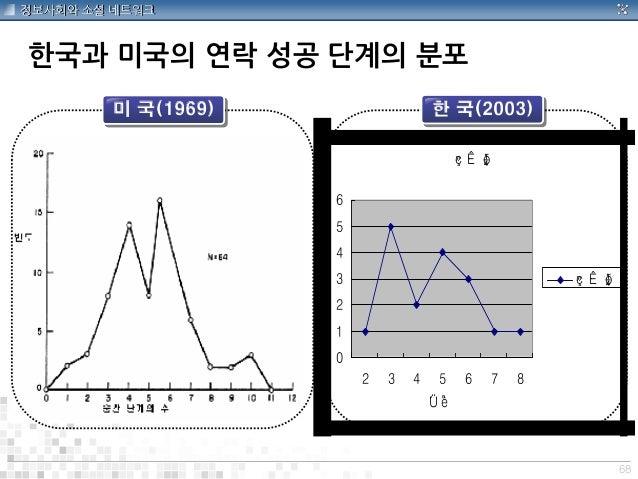 68 정보사회와 소셜 네트워크 한국과 미국의 연락 성공 단계의 분포 »ç ·Ê ¼ö 0 1 2 3 4 5 6 2 3 4 5 6 7 8 ´Ü °è »ç ·Ê ¼ö 미 국(1969) 한 국(2003)
