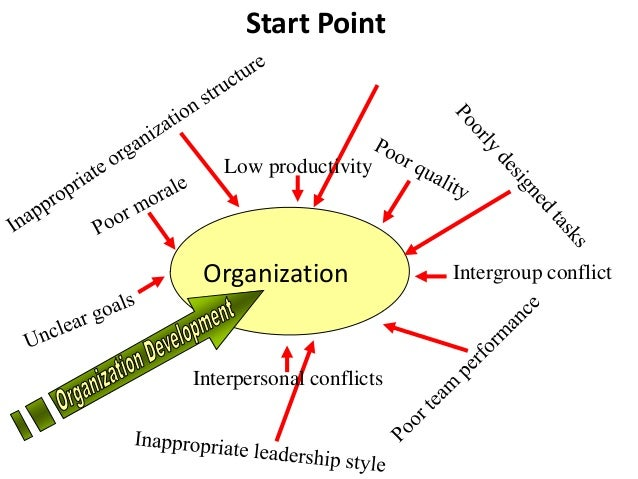 general introduction in organizational development What is od beckhard (1) defines organization development (od) as an effort, planned, organization-wide, and managed from the top, to increase organization effectiveness and health through.