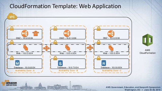 Aws power tools advanced aws cloudformation and cli for Cloudformation template generator