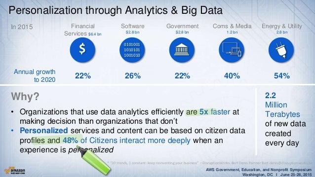 AWS Government, Education, and Nonprofit Symposium Washington, DC I June 25-26, 2015 Personalization through Analytics & B...