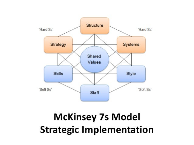 List of Synonyms and Antonyms of the Word: strategy implementation