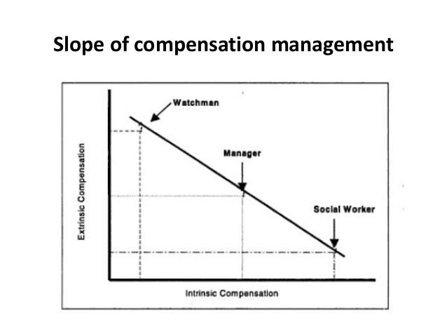 introduction of compensation management Compensation includes not only salary, but also the direct and indirect rewards  and benefits the employee is provided with in return for their contribution to the.