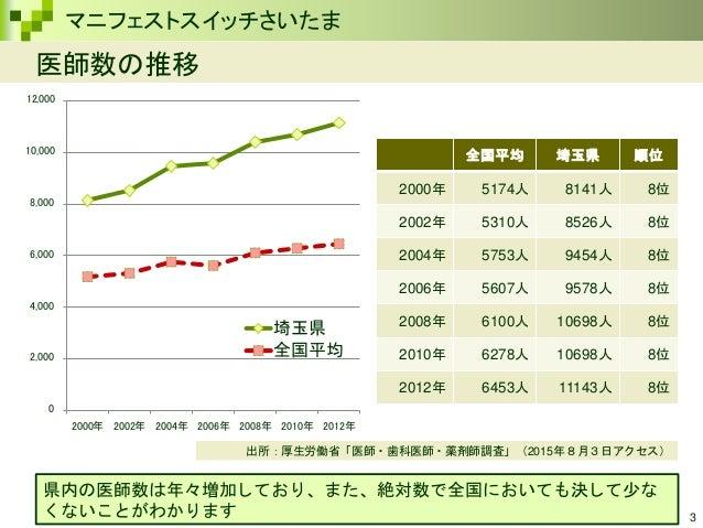 【埼玉賢人 第2回付録】埼玉県の安心と安全 Slide 3