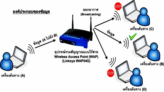 ระบบสื่อสารข้อมูลสำหรับเครือข่ายคอมพิวเตอร์ กลุ่มที่ 2 Slide 3