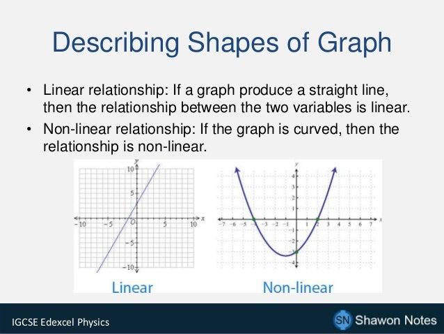 Graphs Igcse Edexcel Physics