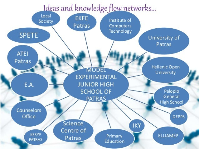 Implementing Innovative Learning Methods: A Two Schools Example - Mar…
