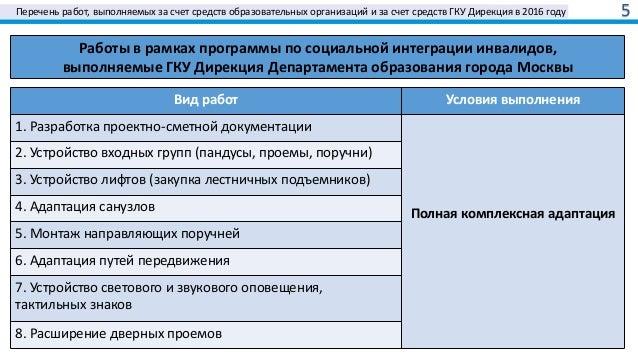 Перечень работ, выполняемых за счет средств образовательных организаций и за счет средств ГКУ Дирекция в 2016 году 5 Работ...