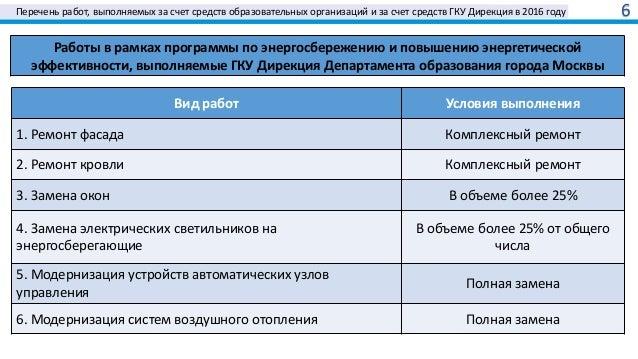 Перечень работ, выполняемых за счет средств образовательных организаций и за счет средств ГКУ Дирекция в 2016 году 6 Работ...