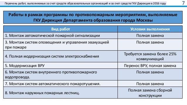 Перечень работ, выполняемых за счет средств образовательных организаций и за счет средств ГКУ Дирекция в 2016 году 7 Работ...