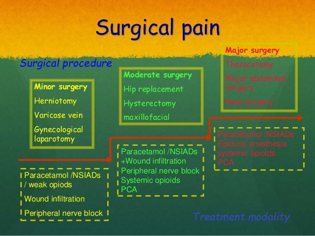 surgical pain relief multimodal analgesia and paracetamol Analgesia - mild-to-moderate pain  the use of codeine when used for pain relief in  drugs to treat lower back pain (including paracetamol,.