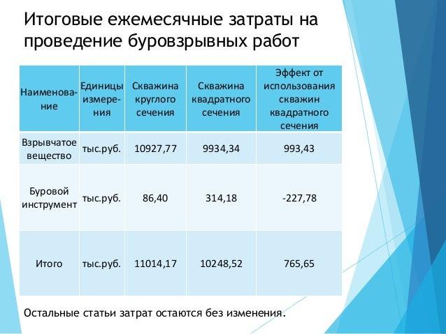 Итоговые ежемесячные затраты на проведение буровзрывных работ Наименова- ние Единицы измере- ния Скважина круглого сечения...